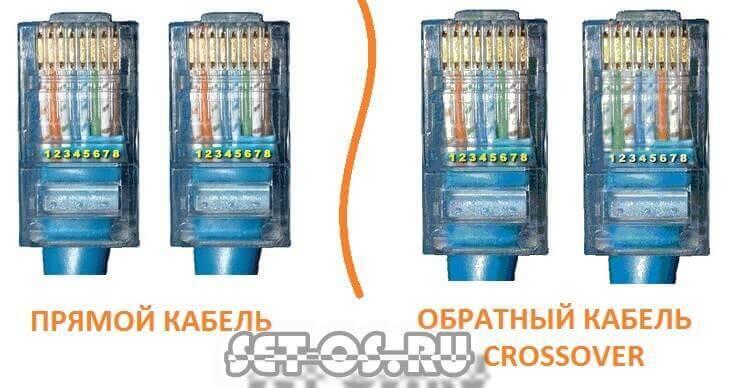 типы сетевого кабеля lan патч корд