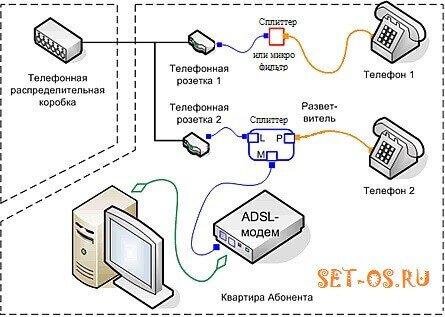 схема подключения ADSL модема Ростелеком