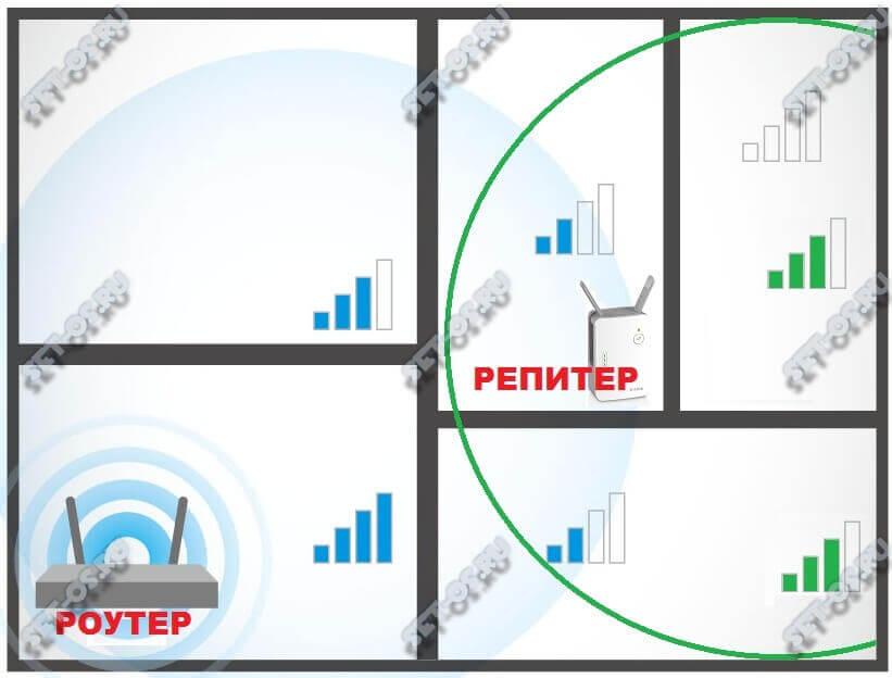 как усилить сигнала wifi роутера
