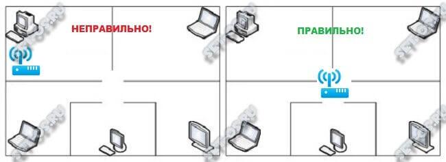 как правильно поставить роутер