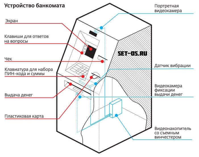 Изображение - Как можно ограбить банкомат сбербанка ustroistvo-bankomata