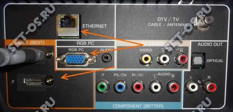 разъёмы на телевизоре для подключения компьютера