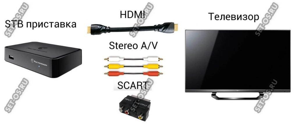 как подключить приставку к телевизору