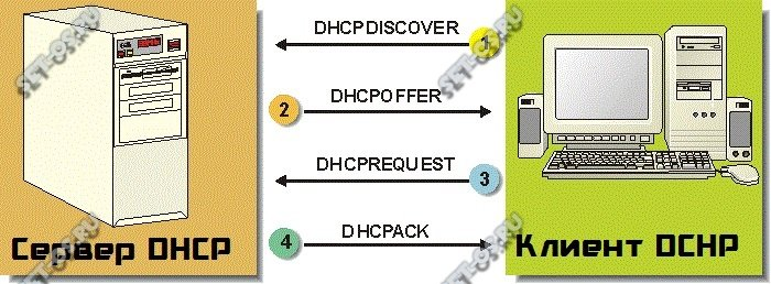 как работает dhcp сервер
