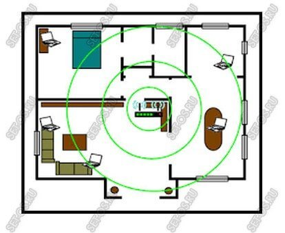 правильная установка роутера в квартире