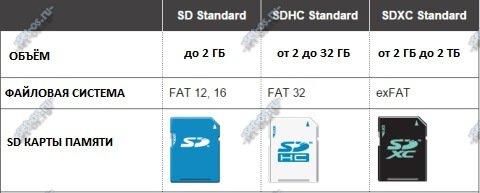 как расшифровать маркировку карт sd microsd